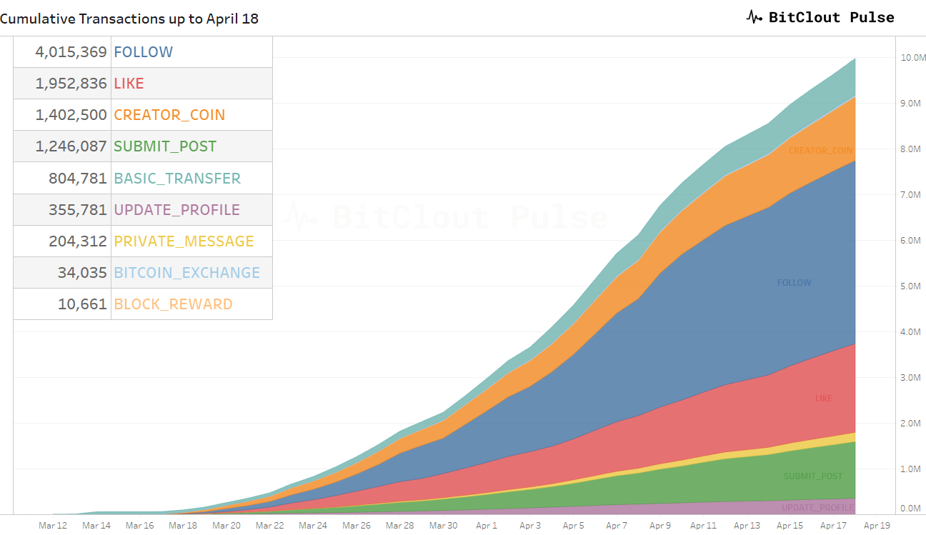 BitClout is growing fast as shown in great picture by BitCloutPulse